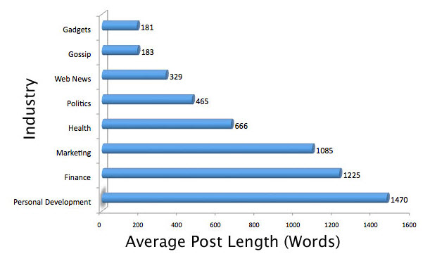 longform-content-length-by-industry